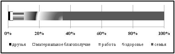 Шкала жизненных приоритетов опрошенных педагогов: