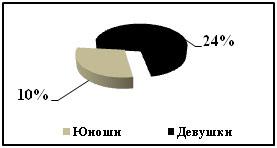 study53