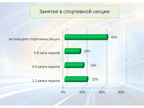 soclab_resultphysactivity2